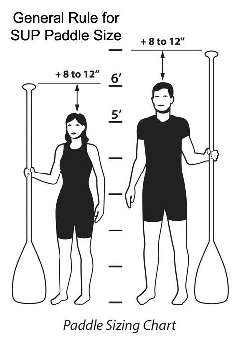 Selecting a SUP Paddle
